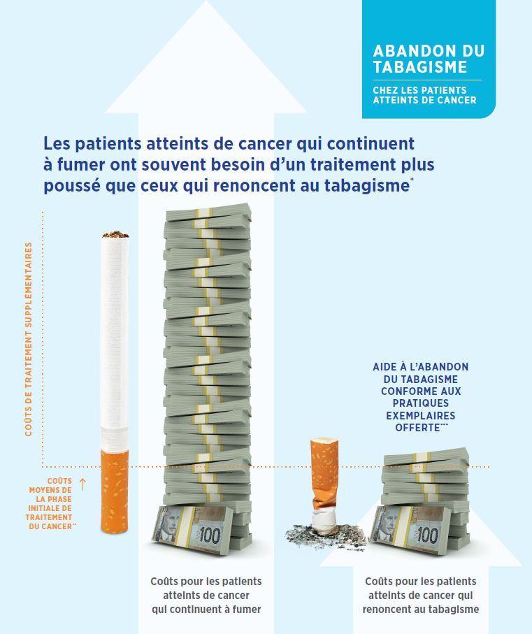 infographie sur les couts associés le tabagisme