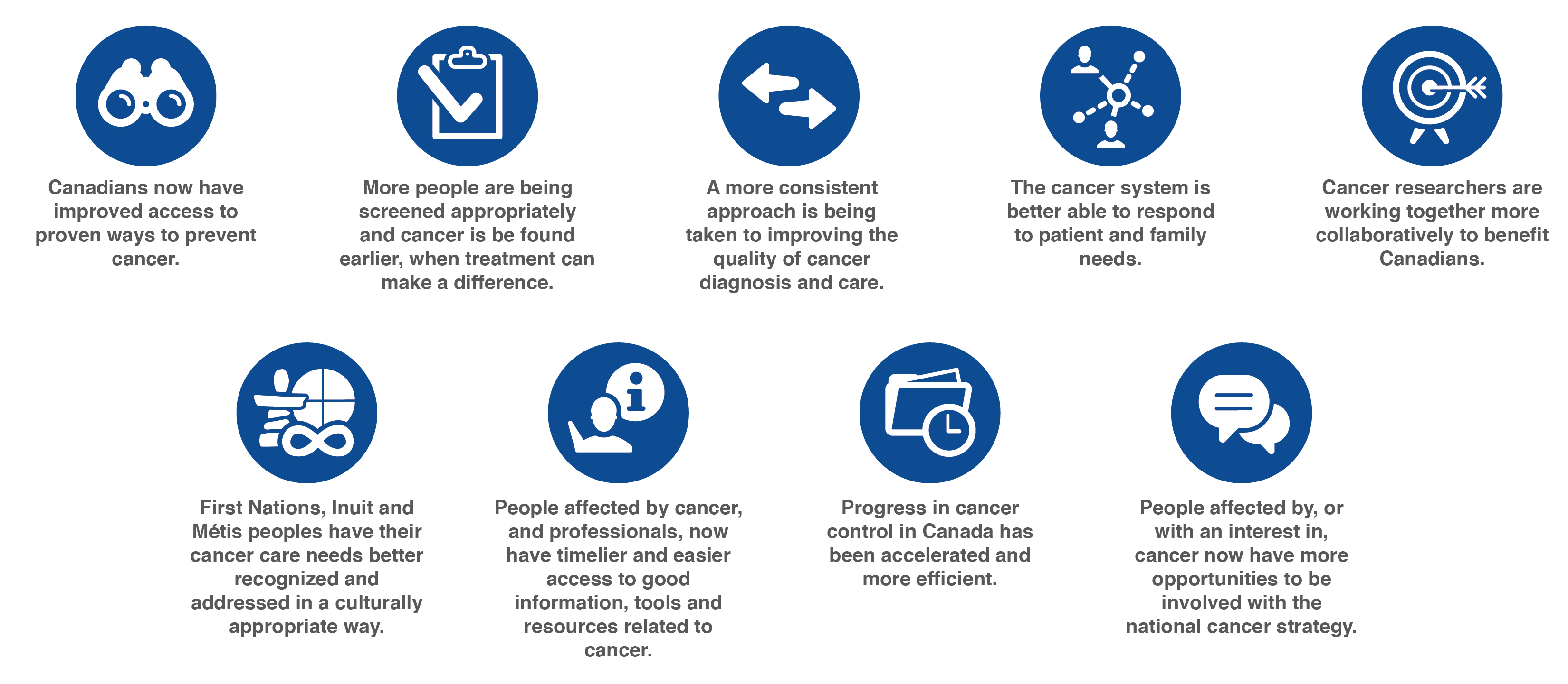 Our progress so far... Canadians now have improved access to proven ways to prevent cancer More people are being screening appropiately A more consistent approach is being taken to improving the quality of cancer diagnosis and care The cancer system is better able to respond to patient and family needs Cancer researchers are working together more collaboratively to benefit Canadians First Nations, Inuit and Metis people have their cancer care needs better recognized and addressed in a culturally appropiate way People affected by cancer and professionals, now have timelier and easier access to good information, tools and resources related to cancer Progress in cancer control in Canada has been accelerated and more efficient PEople affected by, or with an interest in cancer now have more opportunities to be involved with the national cancer strategy.