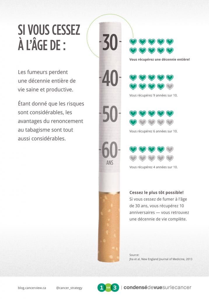 Un fumeur de 30 ans qui cesse de fumer récupérera 10 années de vie productive en santé