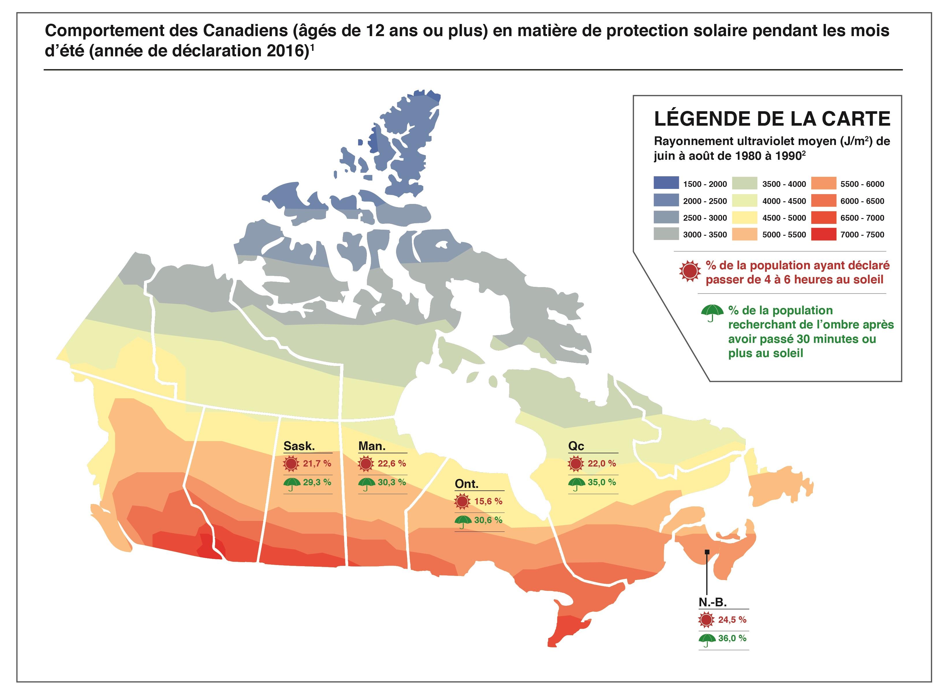 La carte du Canada indique le pourcentage de la population ayant déclaré passer de 4 à 6 heures au soleil, et le pourcentage de la population ayant recherché de l'ombre après 30 minutes ou plus d'exposition au soleil, au Nouveau-Brunswick, au Québec, en Ontario, au Manitoba et en Saskatchewan seulement. Saskatchewan : 21,7 % de la population s'expose au soleil pendant 4 à 6 heures; 29,3 % de la population recherche de l'ombre après 30 minutes ou plus d'exposition au soleil Manitoba : 22,6 % de la population s'expose au soleil pendant 4 à 6 heures; 30,3 % de la population recherche de l'ombre après 30 minutes ou plus d'exposition au soleil Ontario : 15,6 % de la population s'expose au soleil pendant 4 à 6 heures; 30,6 % de la population recherche de l'ombre après 30 minutes ou plus d'exposition au soleil Québec : 22,0 % de la population s'expose au soleil pendant 4 à 6 heures; 35,0 % de la population recherche de l'ombre après 30 minutes ou plus d'exposition au soleil Nouveau-Brunswick : 24,5 % de la population s'expose au soleil pendant 4 à 6 heures; 36,0 % de la population recherche de l'ombre après 30 minutes ou plus d'exposition au soleil L'exposition aux rayonnements UV est plus élevée lors des mois d'été dans les régions les plus au sud du pays.
