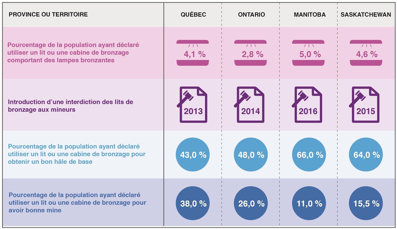 Le graphique montre les données relatives à quatre types de comportements liés au bronzage au Québec, en Ontario, au Manitoba et en Saskatchewan comme suit : Pourcentage de la population ayant déclaré utiliser un lit ou une cabine de bronzage comportant des lampes bronzantes – Qc : 4,1 %; Ont. : 2,8 %; Man. : 5,0 %; Sask. : 4,6 % Année d'introduction d'une interdiction des lits de bronzage aux mineurs – Qc : 2013; Ont. : 2014; Man. : 2016; Sask. : 2015 Pourcentage de la population ayant déclaré utiliser un lit ou une cabine de bronzage pour obtenir un bon hâle de base – Qc : 43 %; Ont. : 48 %; Man. : 66 %; Sask. : 64 % Pourcentage de la population ayant déclaré utiliser un lit ou une cabine de bronzage pour avoir bonne mine – Qc : 38 %; Ont. : 26 %; Man. : 11 %; Sask. : 15,5 %