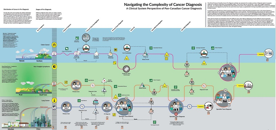 clinician synthesis map about cancer diagnosis