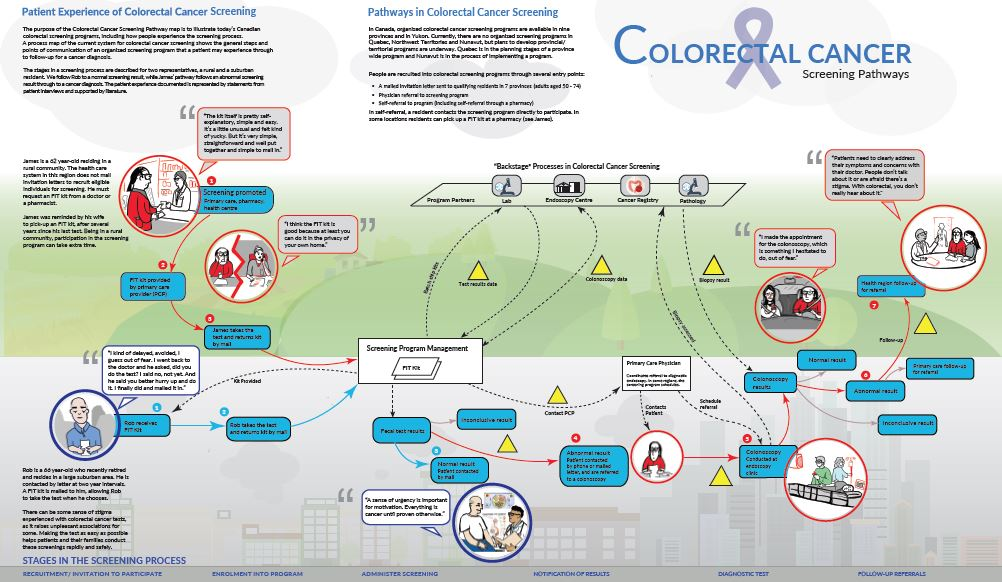 poster image of colorectal screening synthesis map from the patient perspective