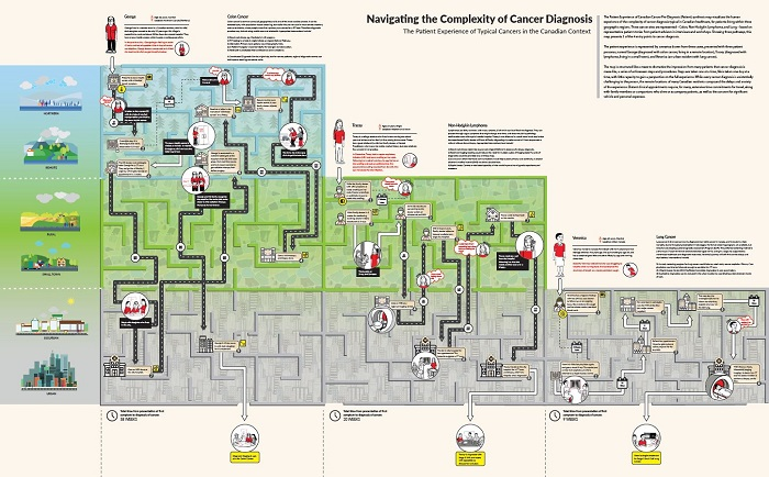 synthesis map of patient's experience of cancer diagnosis