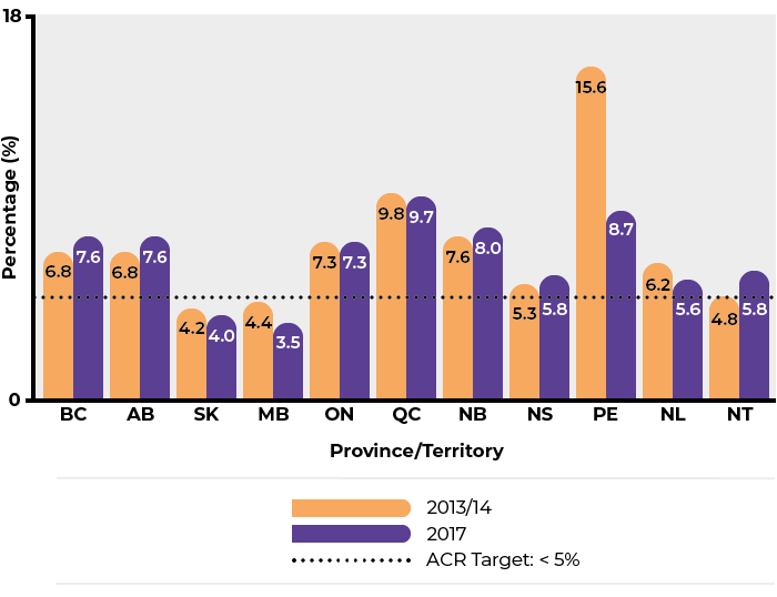 Bar graph comparing ACR targets for provinces and territories