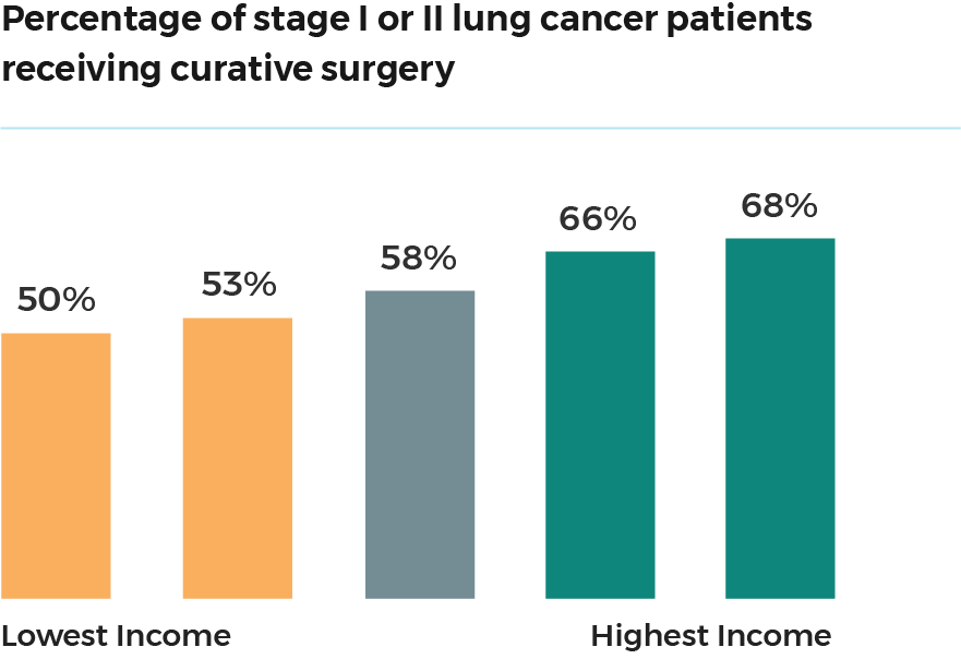 People diagnosed withstage I or II non-small cell lung cancer, andwhoareat the highestincome level,are more likely to receivecurative surgery than patients in the lowest income level.