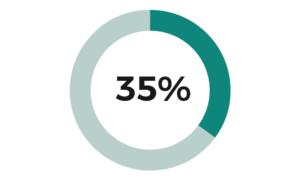 graph 35%