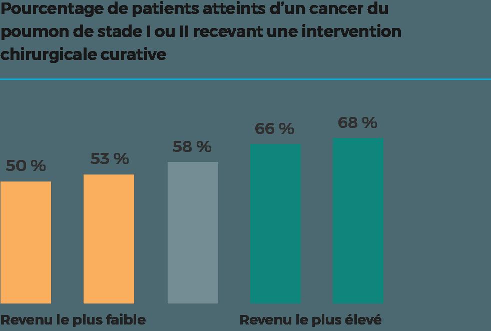Les personnes ayant reçu un diagnostic de cancer du poumon non à petites cellules de stade I ou II et qui ont le niveau de revenu le plus élevé sont plus susceptibles de faire l'objet d'une intervention chirurgicale curative que les patients ayant le niveau de revenu le plus faible.