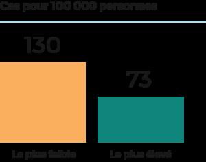 Les personnes à faible revenu sont presque deux fois plus susceptibles de recevoir un diagnostic de cancer du poumon que celles qui gagnent un revenu plus élevé.