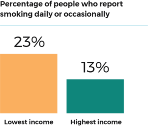 People with lower income are more likely to smoke than people with higher income