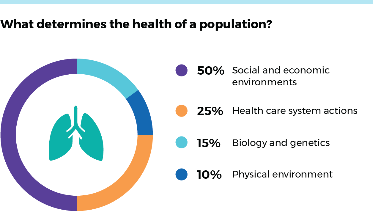 Social and economic environments make up 50% of what determines health of a population