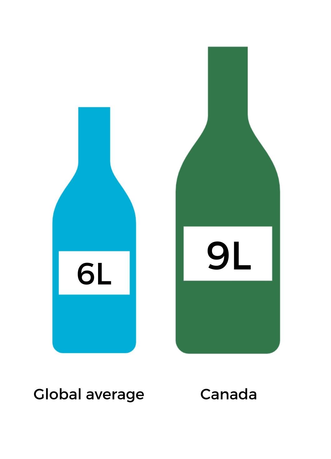 6 L per year is global average per capita and 9 L is Canadian per capita rate of alcohol consumption