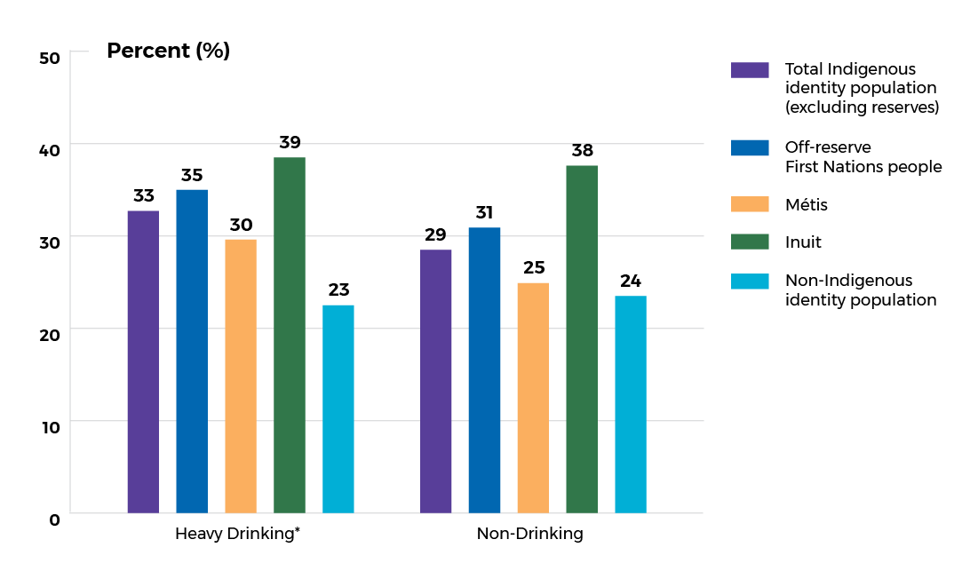 bar graph indicating heavy drinking and non drinking among First Nations off serve, Inuit and Metis