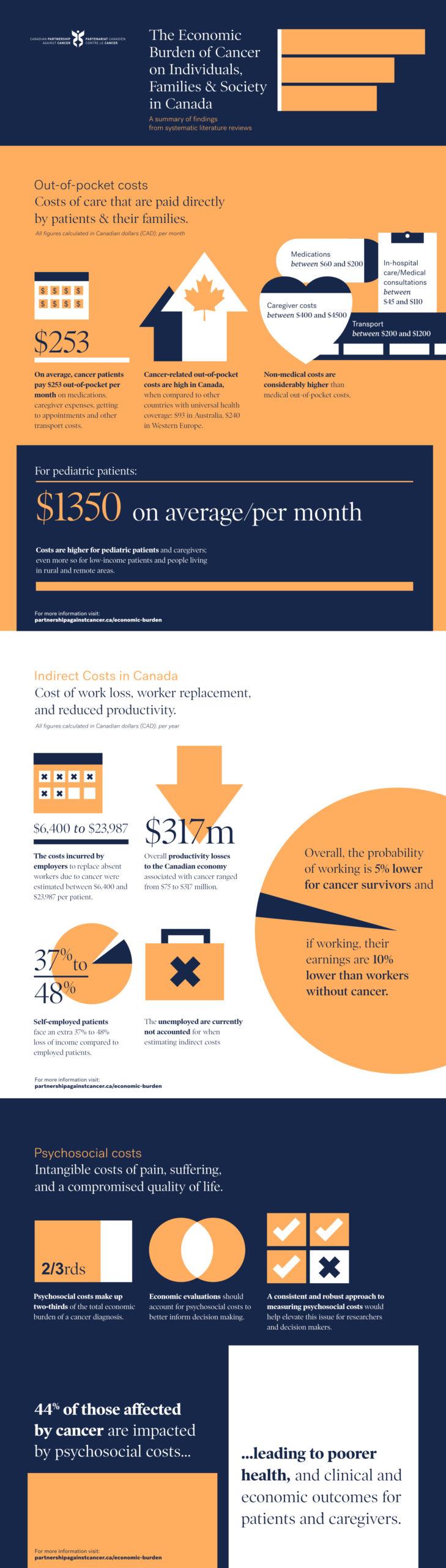 Economic burden of Cancer