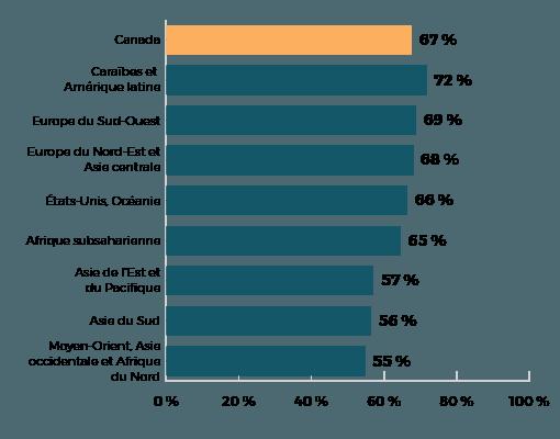 Immigrants originaires des Caraïbes ont un taux de 72%, ceux qui viennent du Moyen-Orient, taux 55%