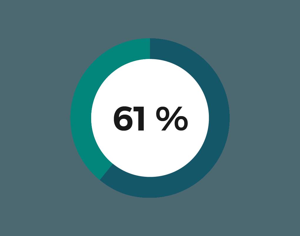 diagramme de 61 %