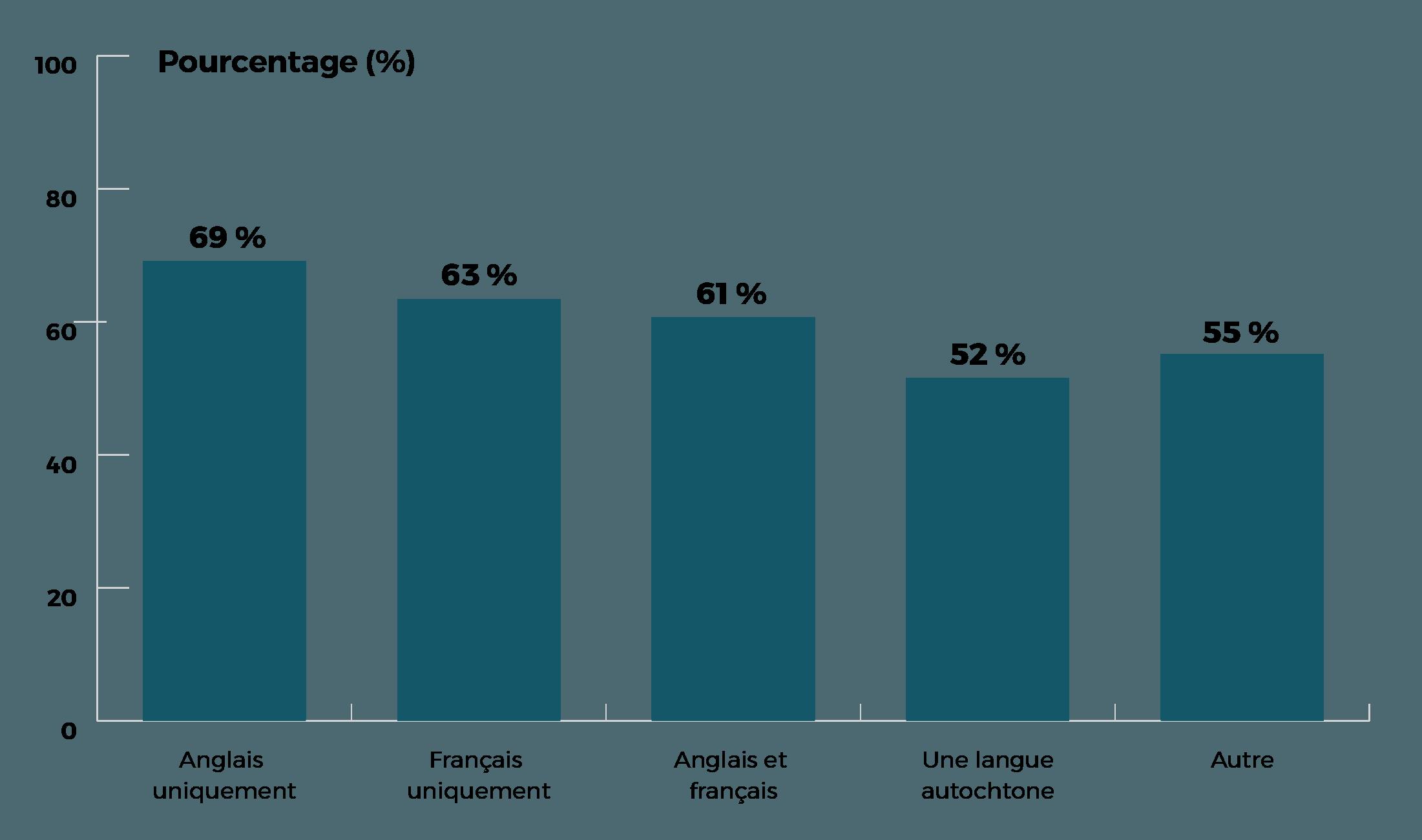 Anglophones ont taux de 69%, francophone 63%, bilingue 61%, langue autochtone 52%, autre 55%