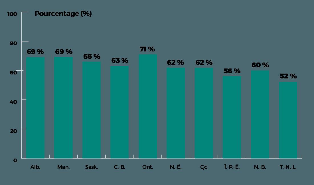 Taux de personnes à jour AB is 69%, MB 69%, SK 66%, BC 63%, ON 71%, NS 62% QC 62% PE 56% NB 60% NL 52%