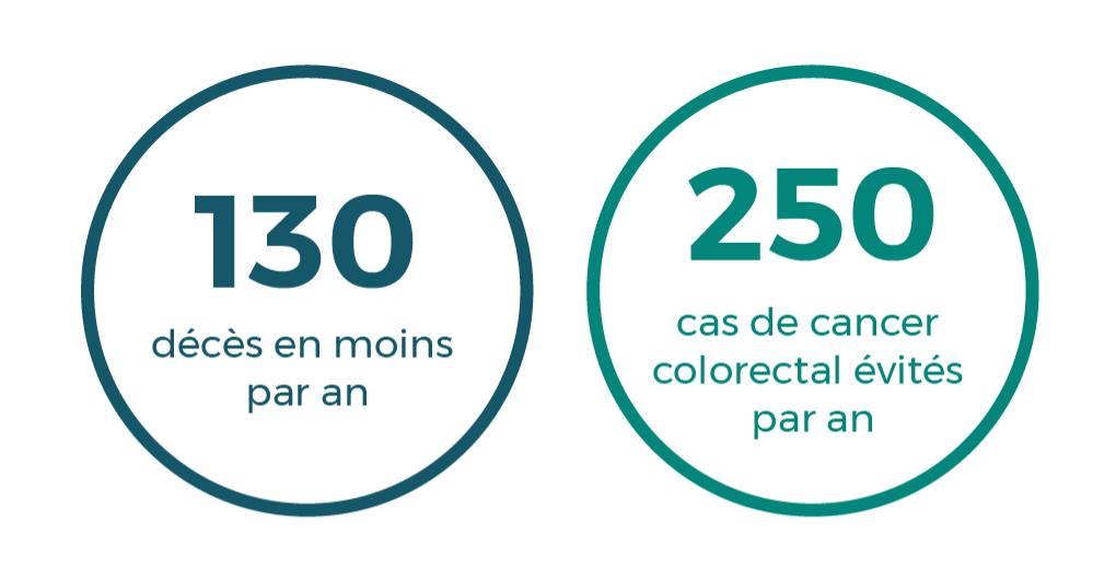 Nous pouvons éviter 130 décès et 250 cas de cancer colorectal par an