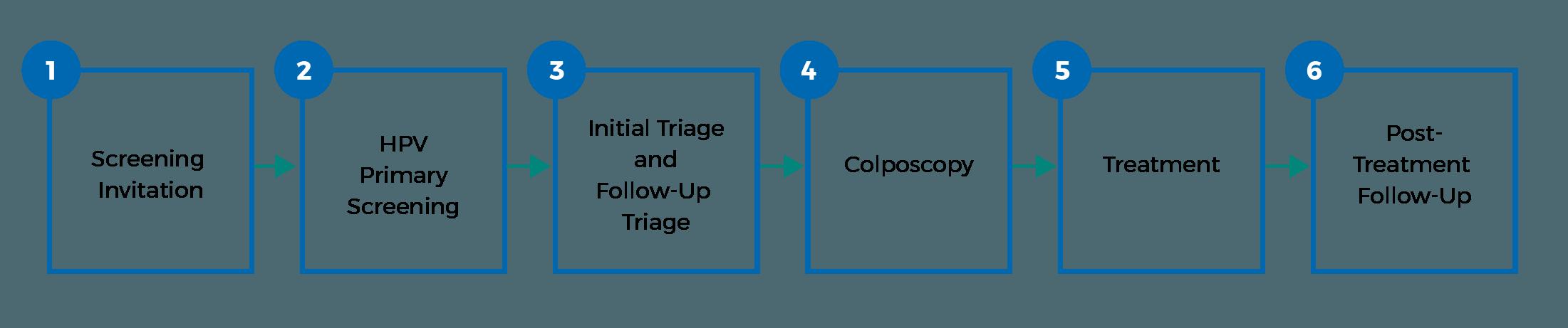 diagram of six steps below