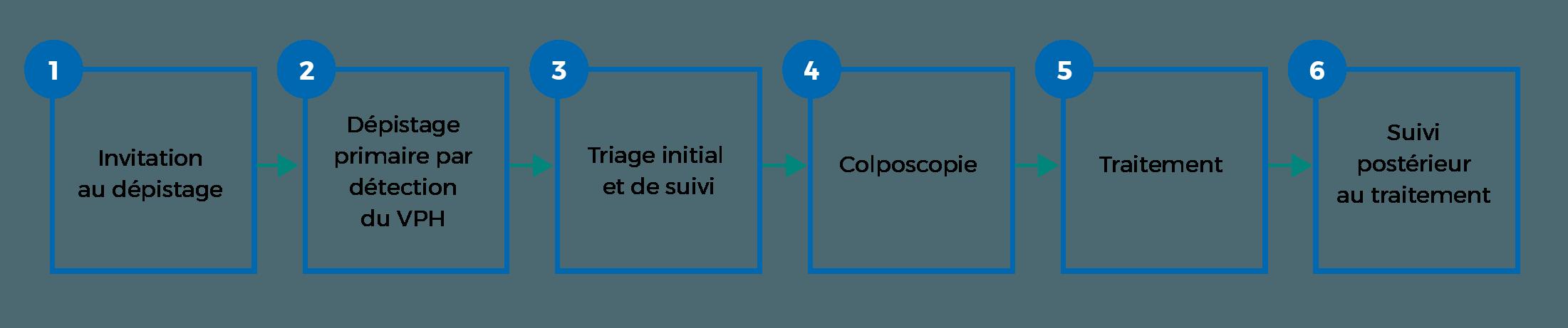 diagramme de six étapes