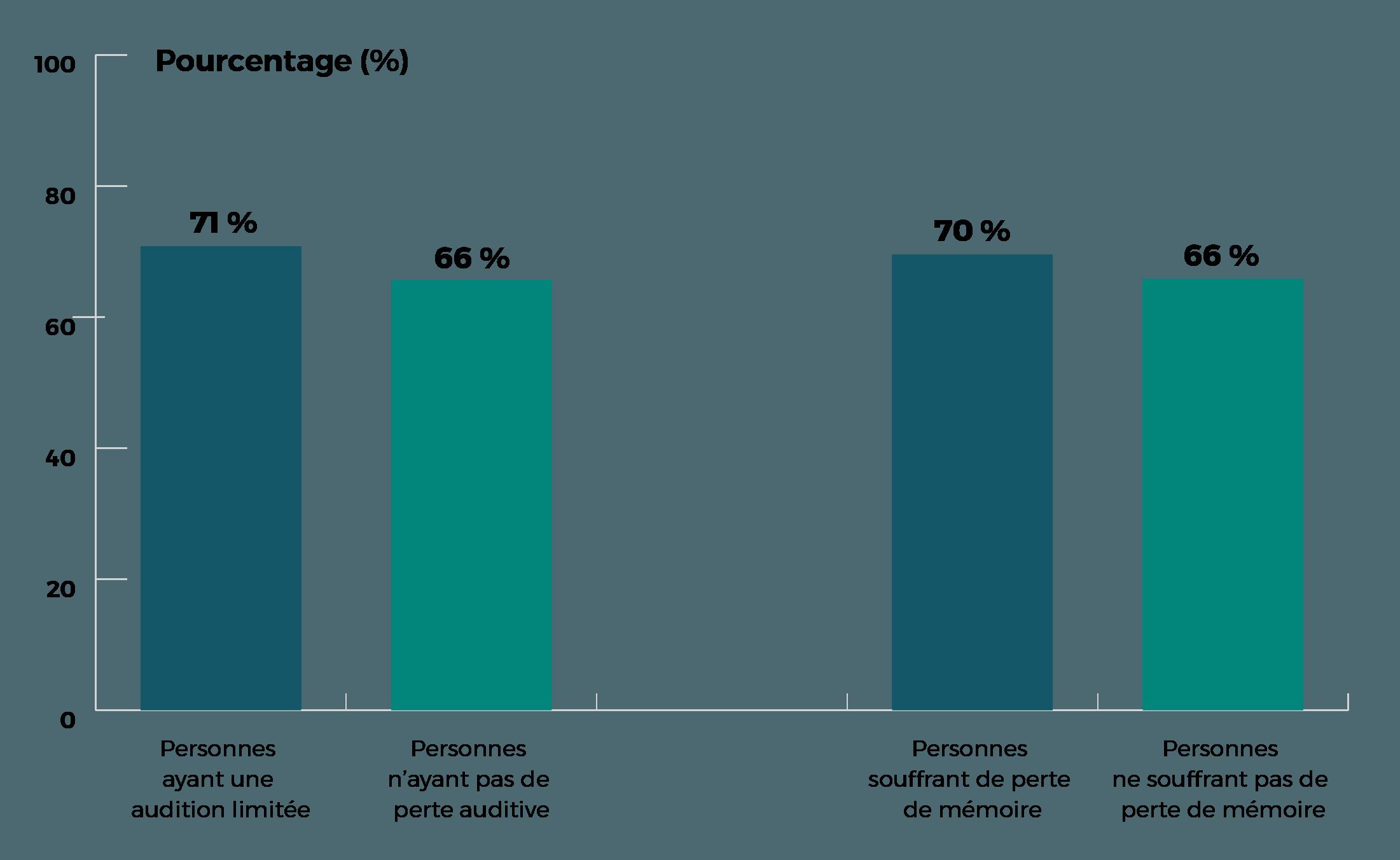 Audition limitée, taux dépistage 71%, audition normale, 66%. Perte mémoire 70%, memoire normale 66%