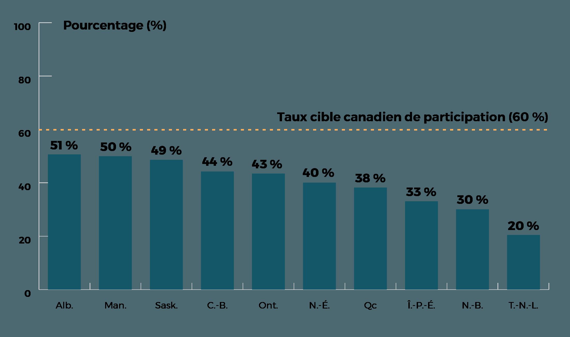 Taux de participation AB 51%, MB 50%, SK 49%, BC 44%, ON 43%, NS 40%, QC 38%, PE 33%, NB 30%, NL 20%